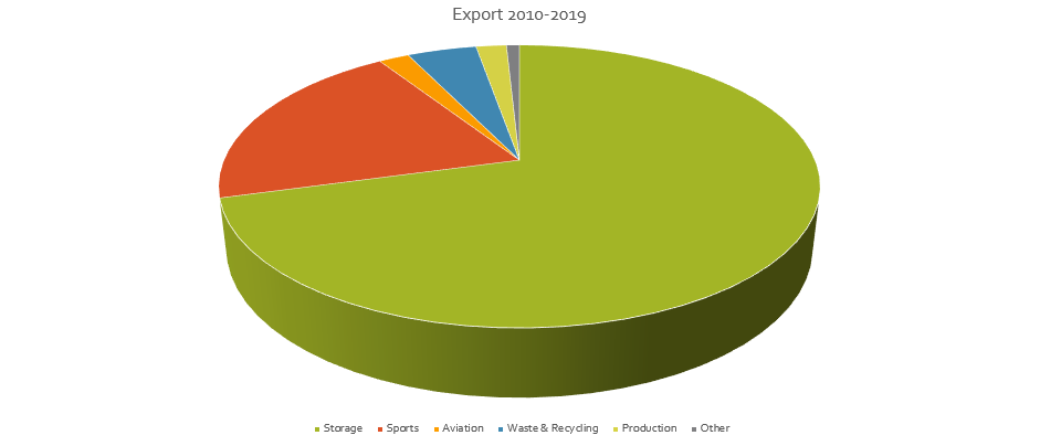 BestHall export 2010-2019