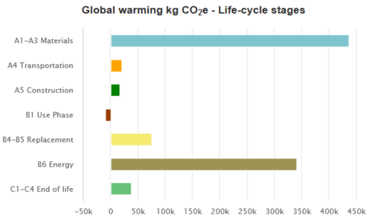 global warming kg CO2e_life-cycle stages